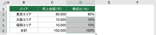 D3セル=D6セルに構成比が入力できた