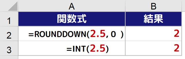 正の数のROUNDDOWN関数とINT関数