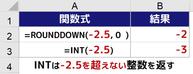 負の数のROUNDDOWN関数とINT関数