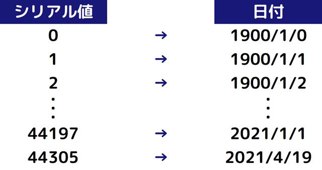 シリアル値と日付の対応