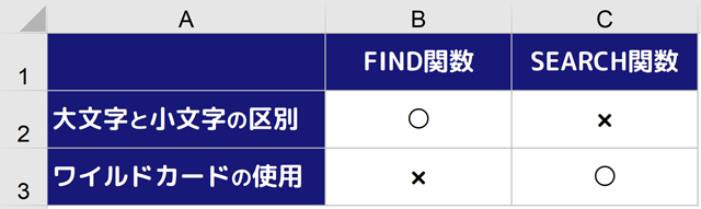 表|FIND関数とSEARCH関数