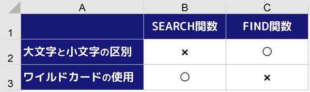 表|SEARCH関数とFIND関数