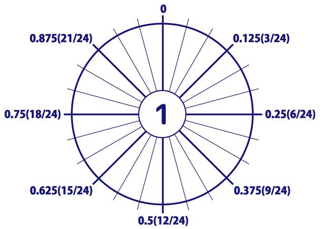 24時間を1とみなした小数で表す