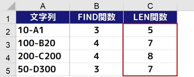 LEN関数で文字数を求めることができた