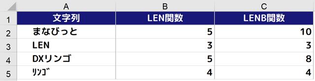 LEN関数とLENB関数