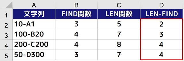 LEN関数-FIND関数