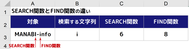 SEARCHとFINDの違い1