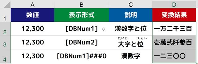 TEXT関数で漢数字や大字に変換