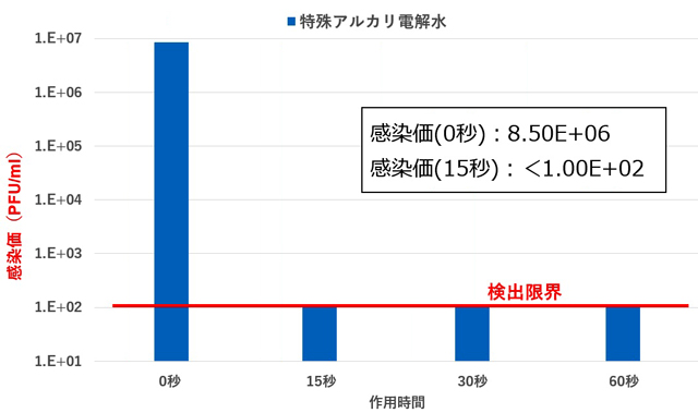 ウイルス感染価の推移