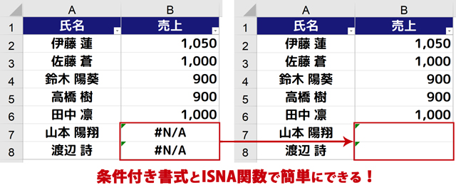 条件付き書式とISNA関数で簡単にできる!
