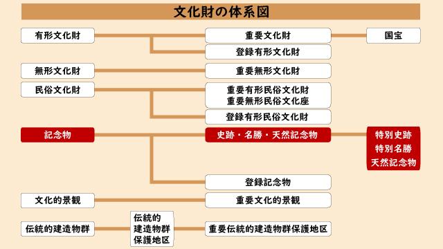 文化財の体系図(史跡・名勝・天然記念物)