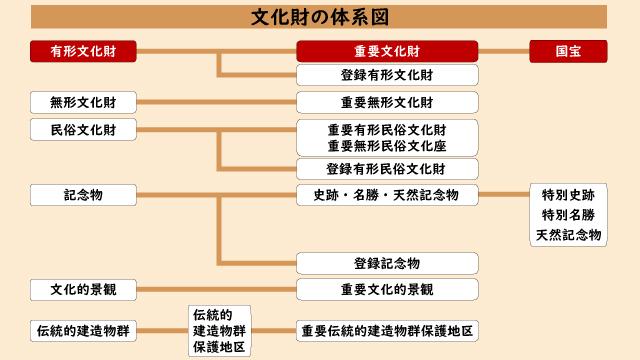 文化財の体系図(国宝・重要文化財[建造物])